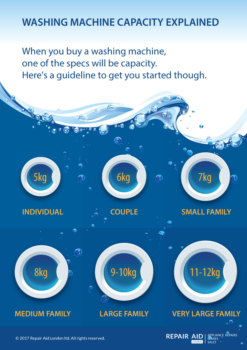 Infographic: Washing machine capacity