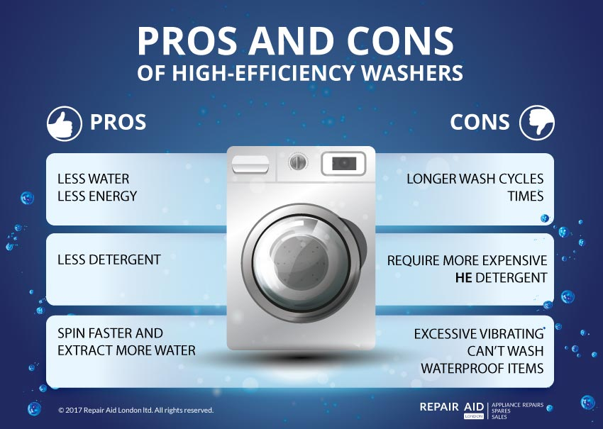 What Are High Efficiency Washing Machines