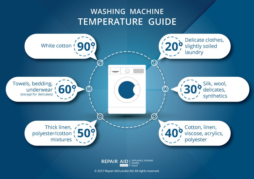 Infographic: Washing Machine Temperature Guide